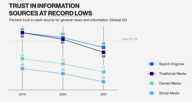 Edelman Trust Barometer image