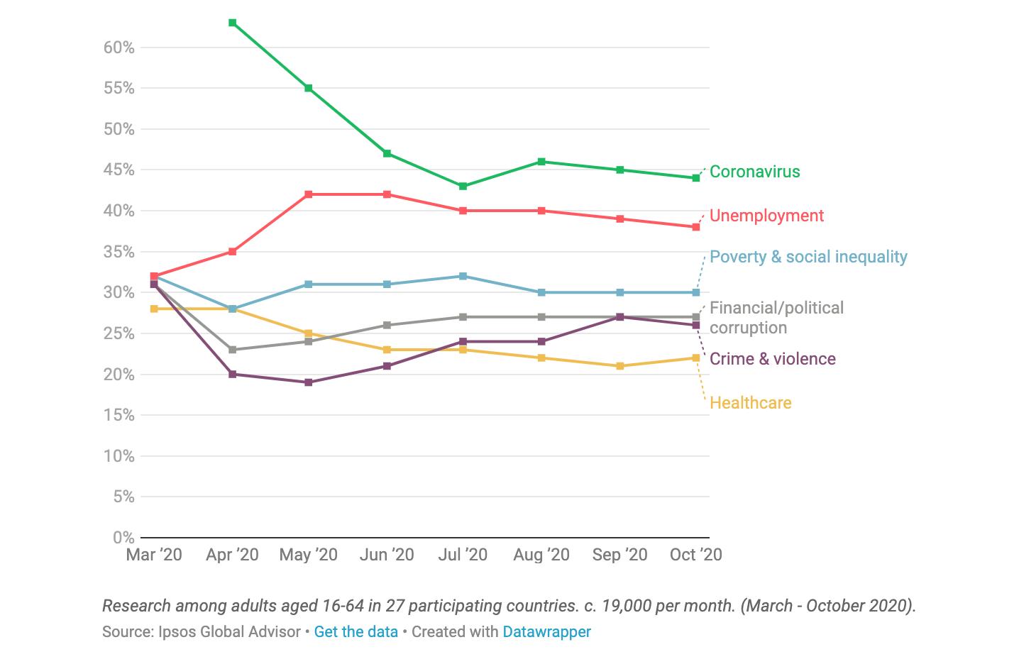 Ipsos chart image