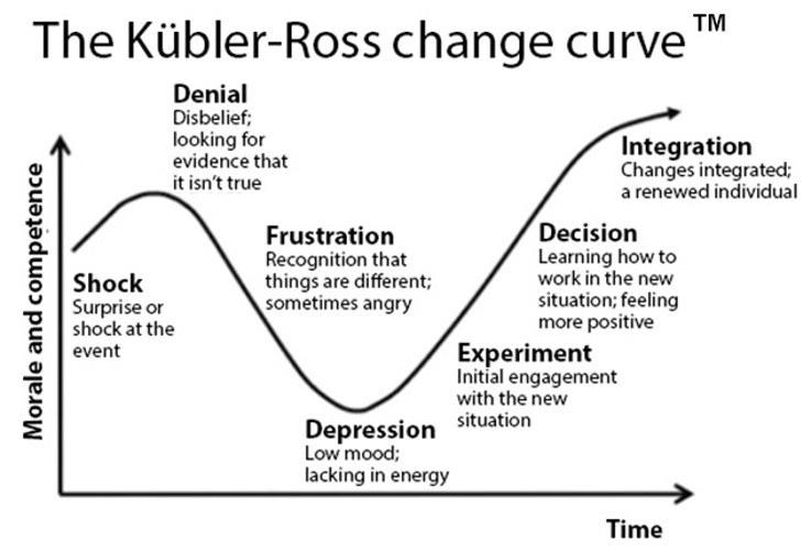 Kubler Ross change curve image