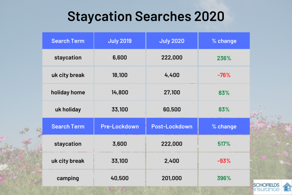 Staycation Searches 2020 travel blog image