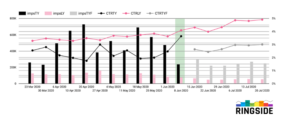 Measuring roi trend analysis image