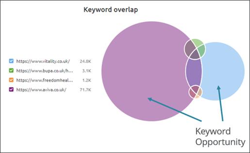 Semrush competitors keyword overlap image