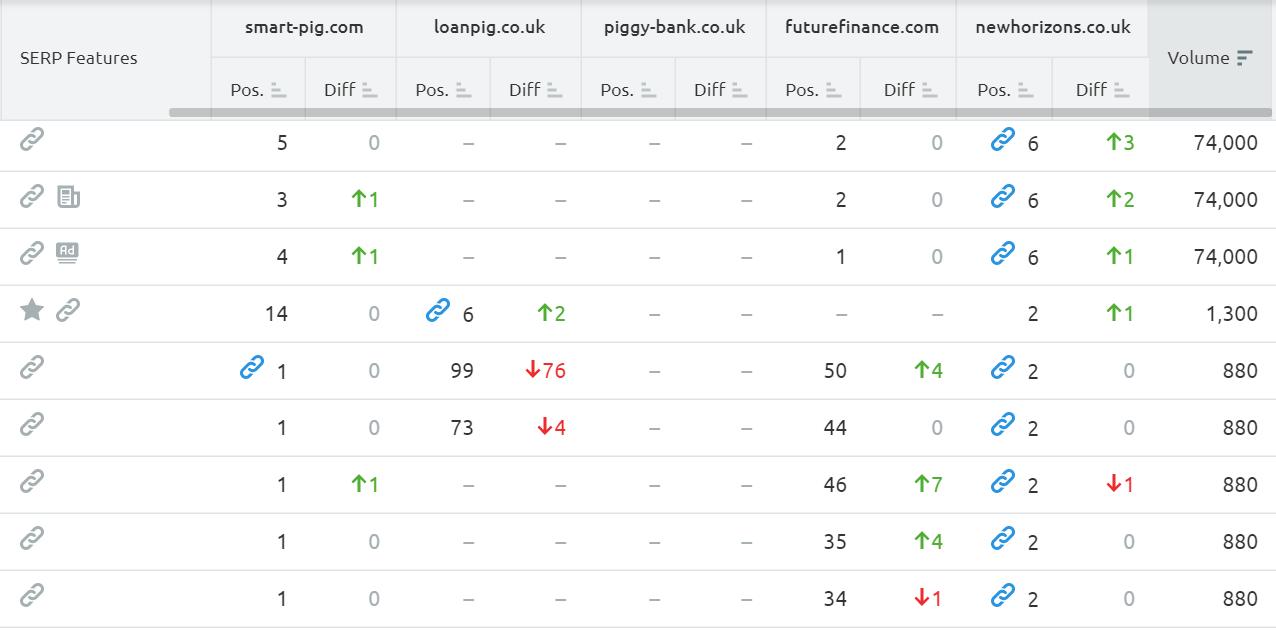 Semrush competitors rankings large image